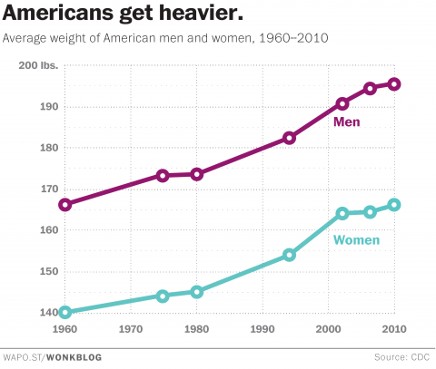 Man vs Woman Weight Trend