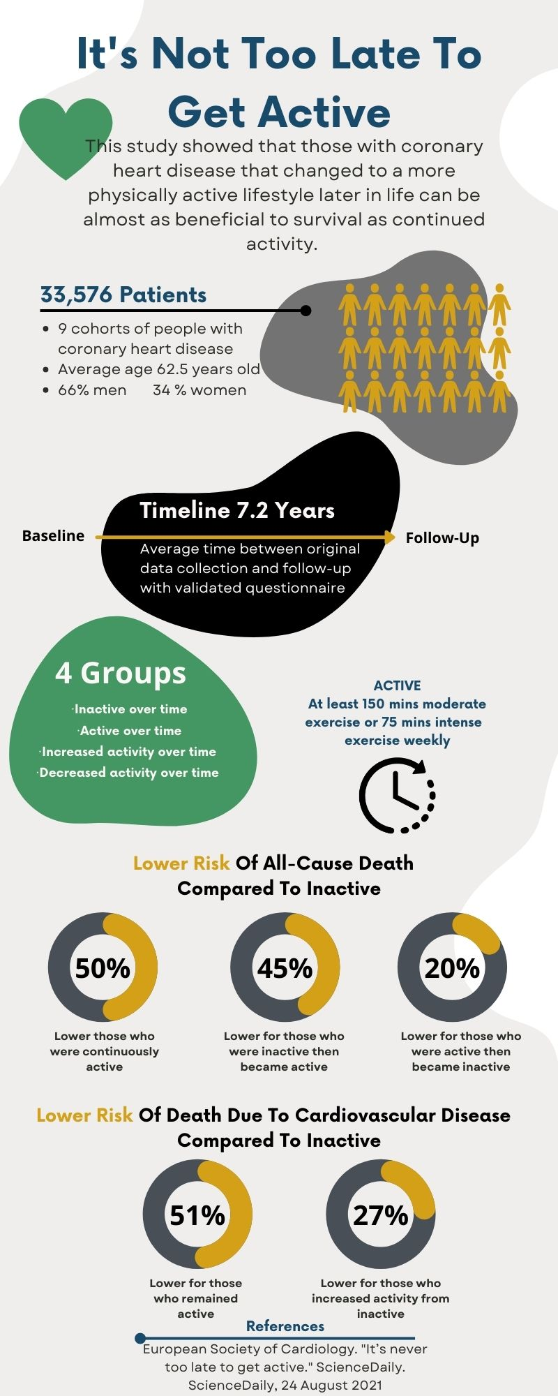 coronary heart disease infographic its never too late to get active
