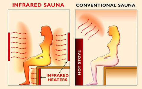 infrared sauna vs dry sauna
