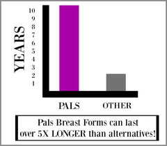 How long do breast forms last