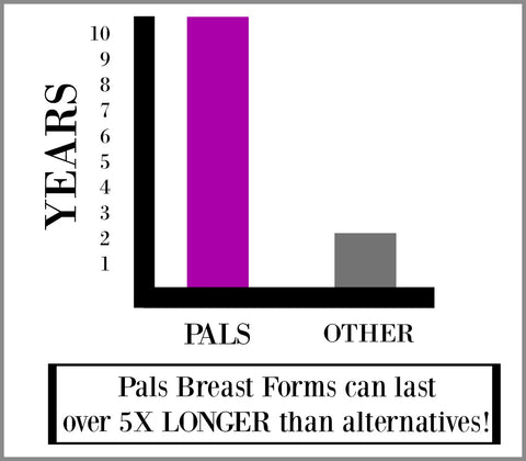 Pals Breast Forms Longevity Graph
