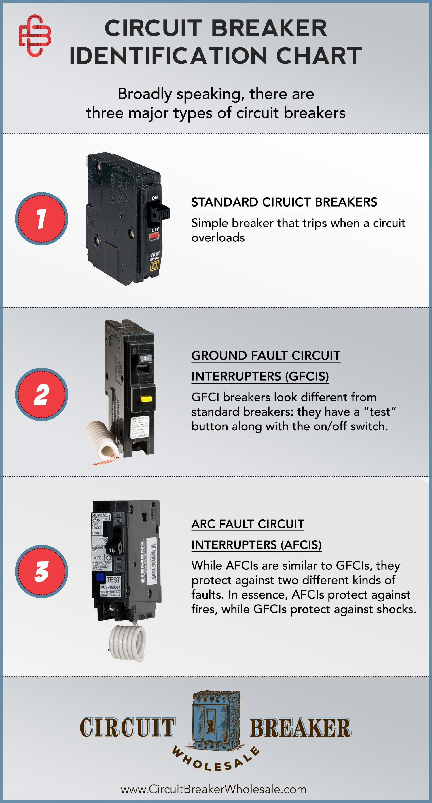 How To Identify Circuit Breakers