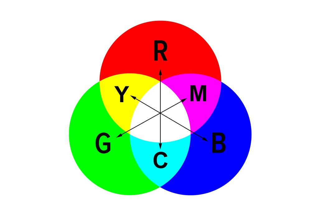 RGB model with primary colors