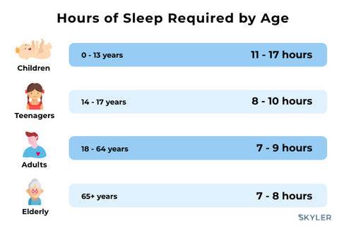 Hours of Sleep Required by Age