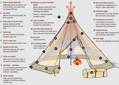 Tentipi Onyx 9 Light Tent