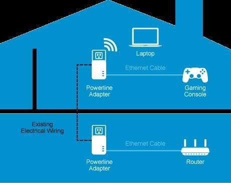Linksys Powerline Wireless Network Extender Kit PLWK400