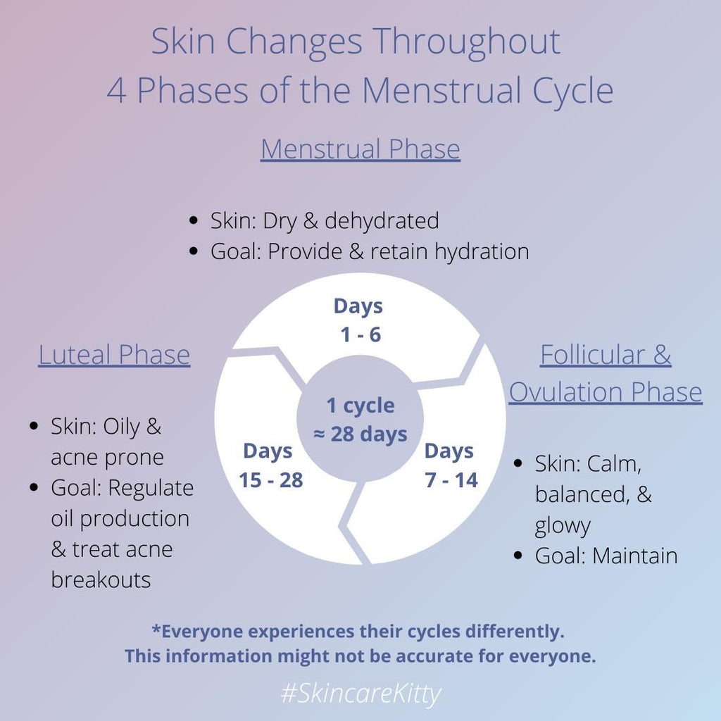 How Your Skin Changes Throughout the 4 Phases of the Menstrual Cycle