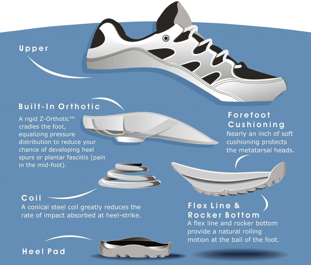 How Z-CoiL Footwear Works.