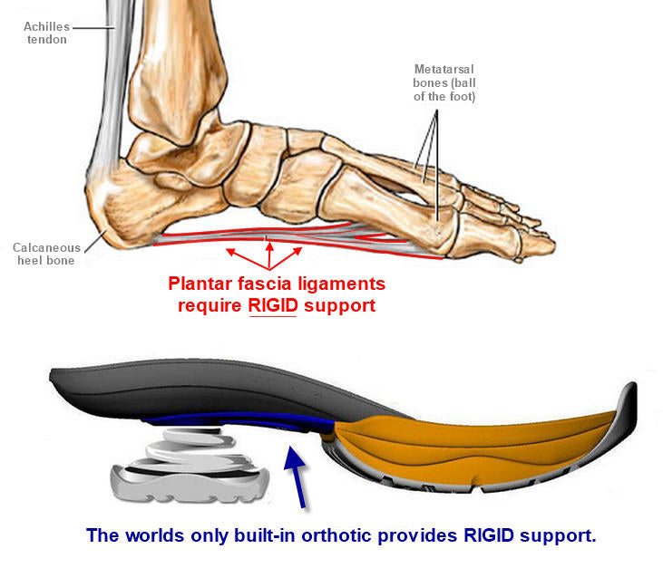 Plantar Fascia Support from Z-CoiL
