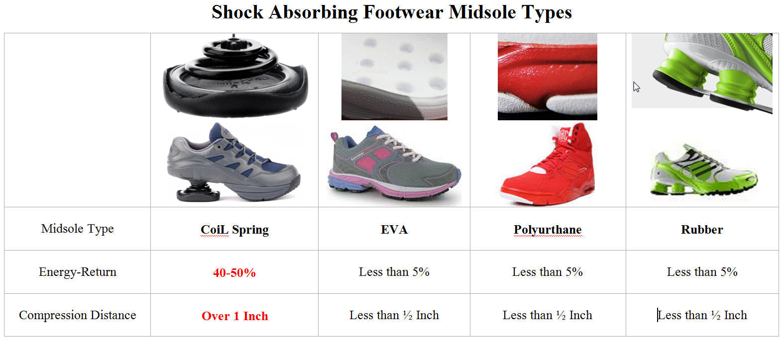 Shock Aborbing Midsole Types