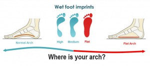 Wet foot arch imprints