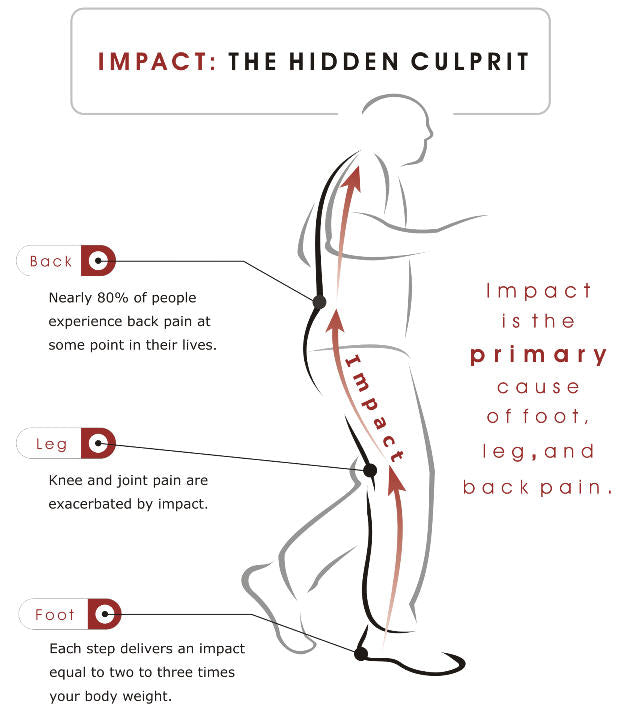Impact Man Diagram - Z-CoiL Footwear