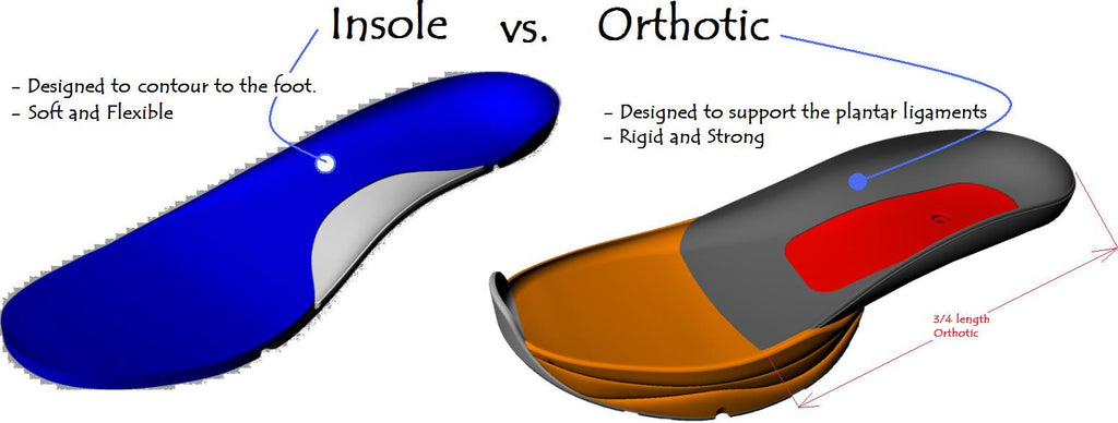 Orthotic Vs. Insole Illustration