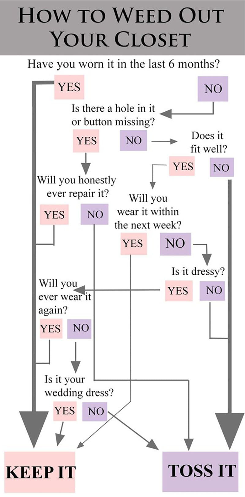 How to Weed Out Your Closet with a question and binary answer of yes or no