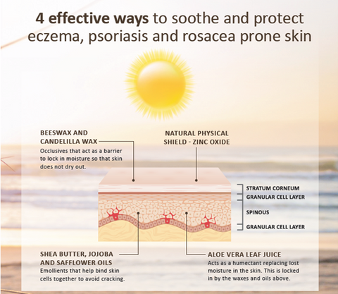 diagram of the 4 ways wotnot sunscreen helps your skin to stay smooth and subtle while protecting from the sun