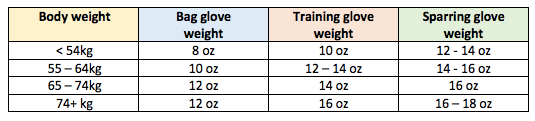 Boxing glove size for different body weights