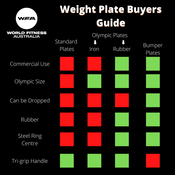 World Fitness Australia's Weight Plate Buyer's Guide