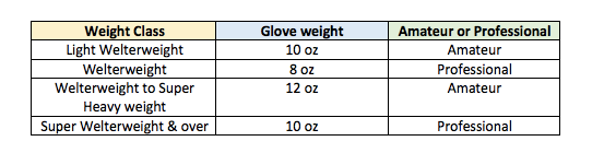 boxing glove size using fighter weight class