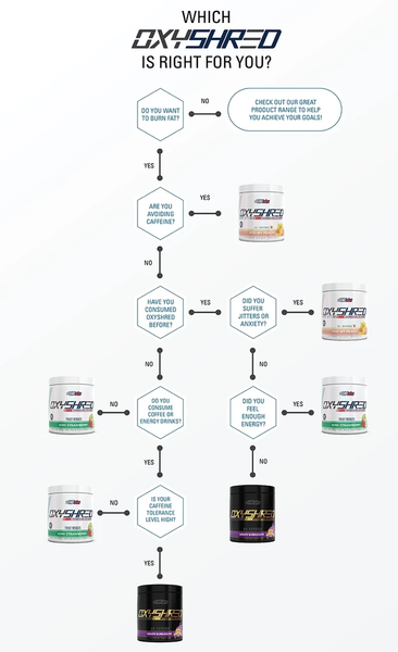 Which OxyShred is right for you?