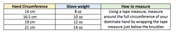 boxing glove size using hand size