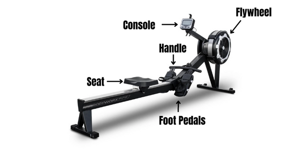 Diagram showing the different parts of a rowing machine