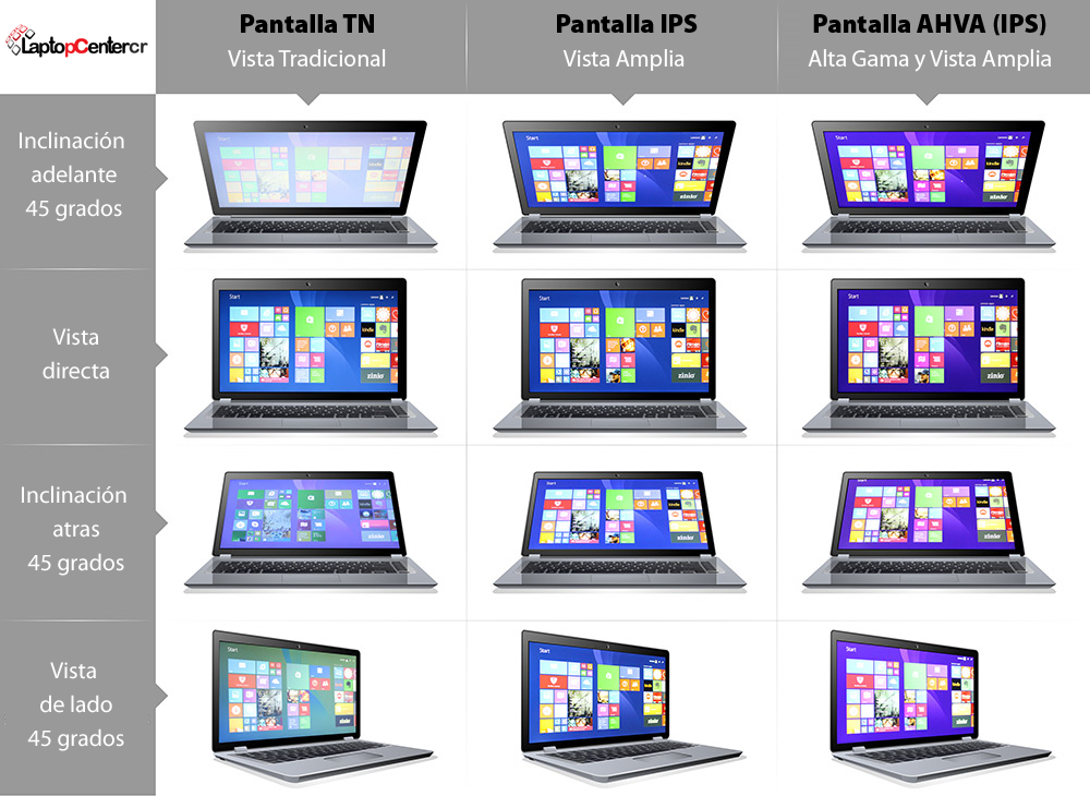 Pantallas IPS vs Pantalla TN