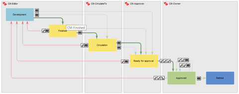 Governance workflow how documents managed in QualiWare for CloseReach IS09001 blog post