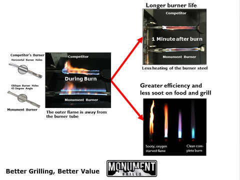 Monument Grills Vs Nexgrill Burners
