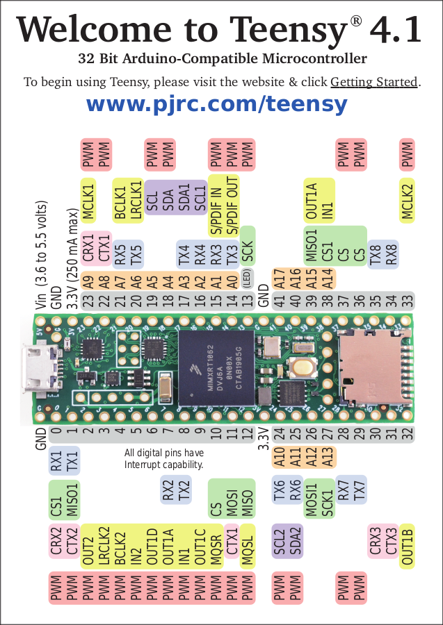 Teensy 4.1 pinout and specification card
