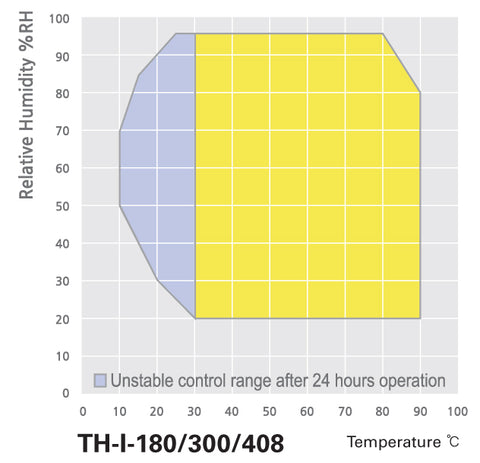 TH-I Temperature and Humidity Chamber humidity profile