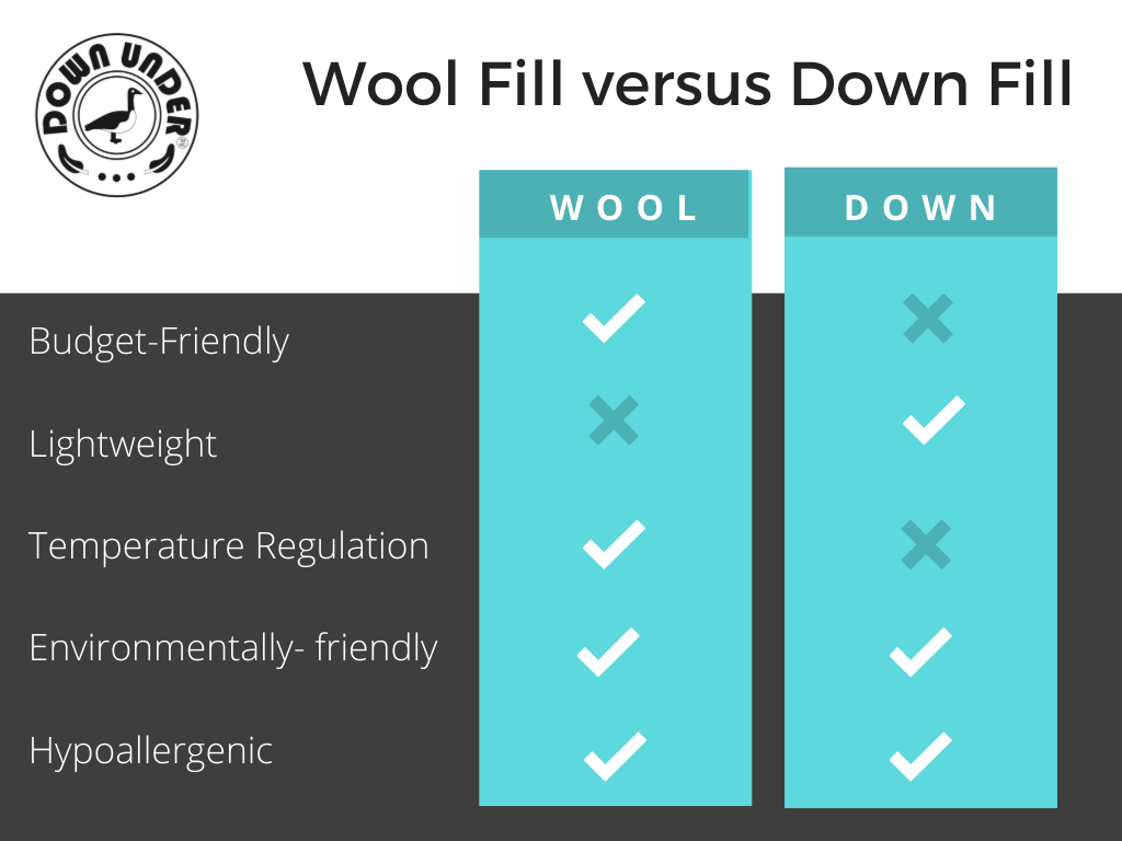 Wool versus Down Pros and Cons