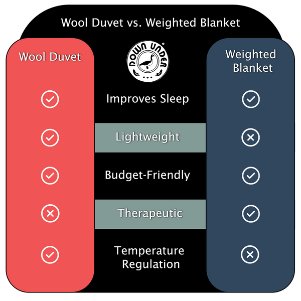 Wool Duvet and Weighted Blanket Comparison Chart