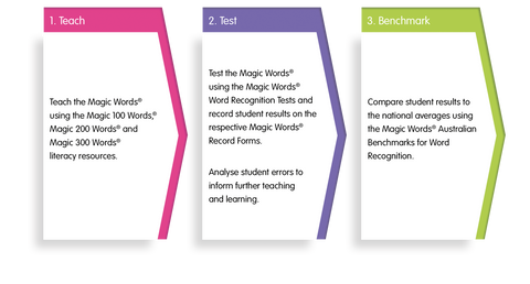 Magic Words Assessment and Benchmarks