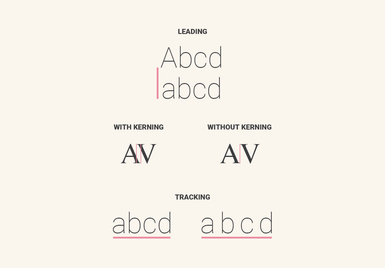 An image showing what leading, kerning and tracking are.