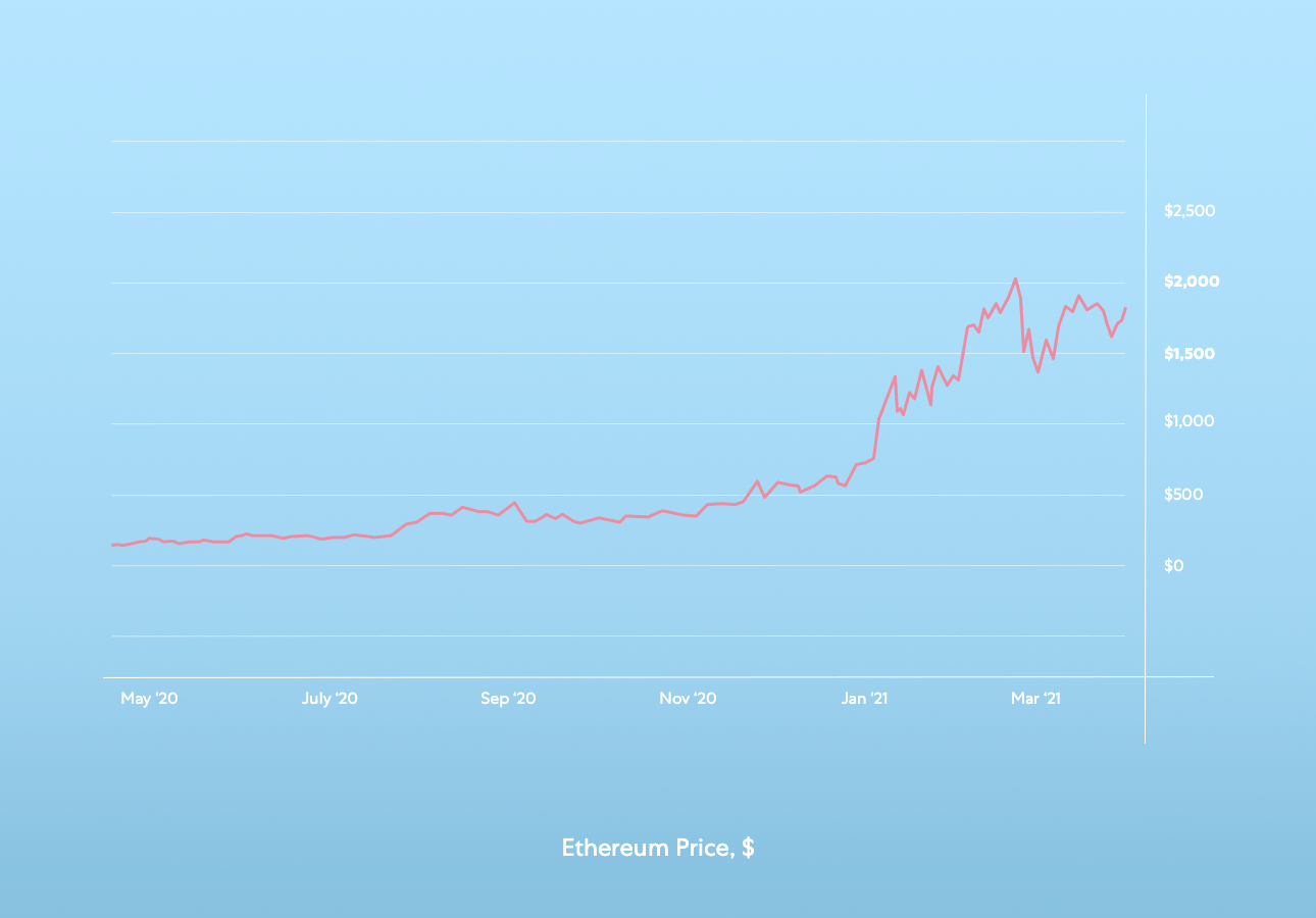 A chart demonstrating Ethereum price rise between May 2020 and March 2021.