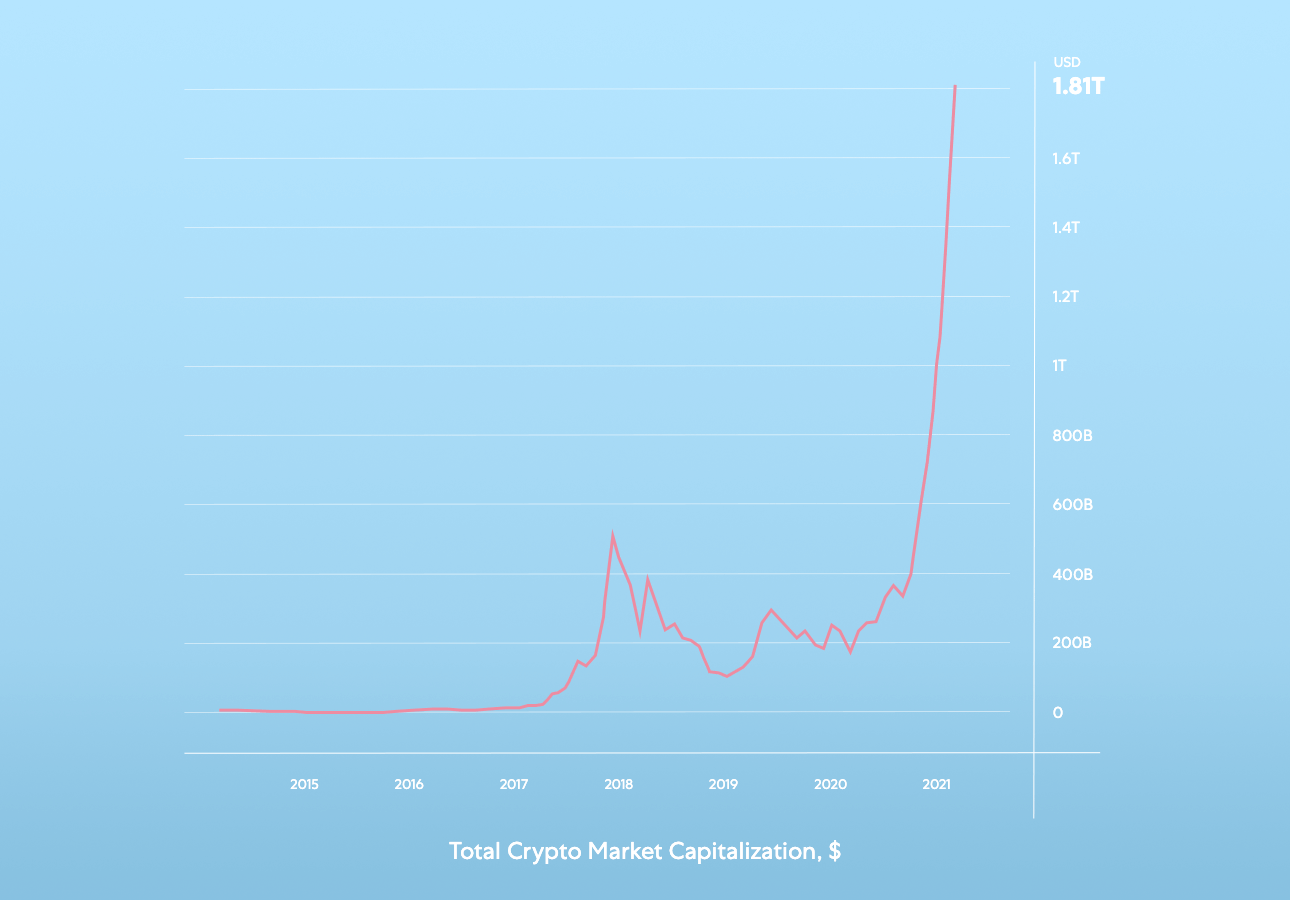 A chart demonstrating the total crypto market capitalization from 2015 to 2021.