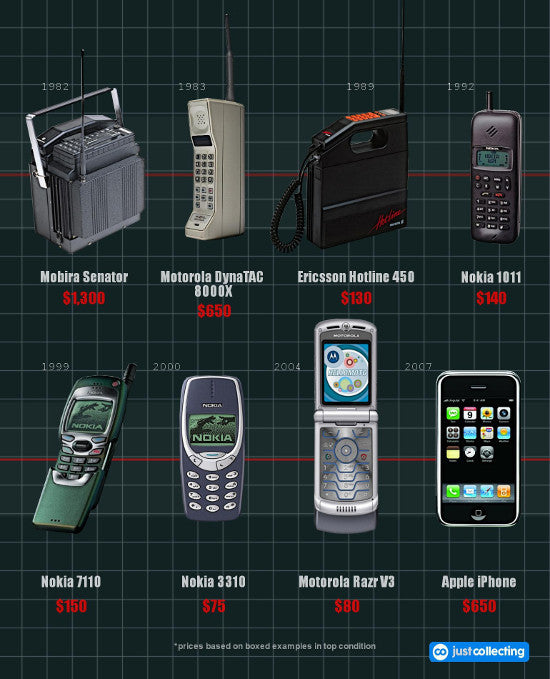 Mobile phone index