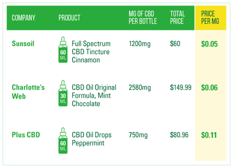A table comparing price per milligram of several popular CBD brands