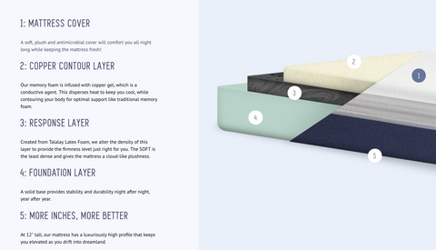 construction of a zonkd mattress - zonkd mattress layers