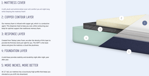 zonkd mattress layers for better sleep - zonkd.com