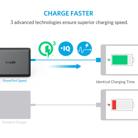 Anker A2054T11 PowerPort Speed 5 Port USB Wall Charger