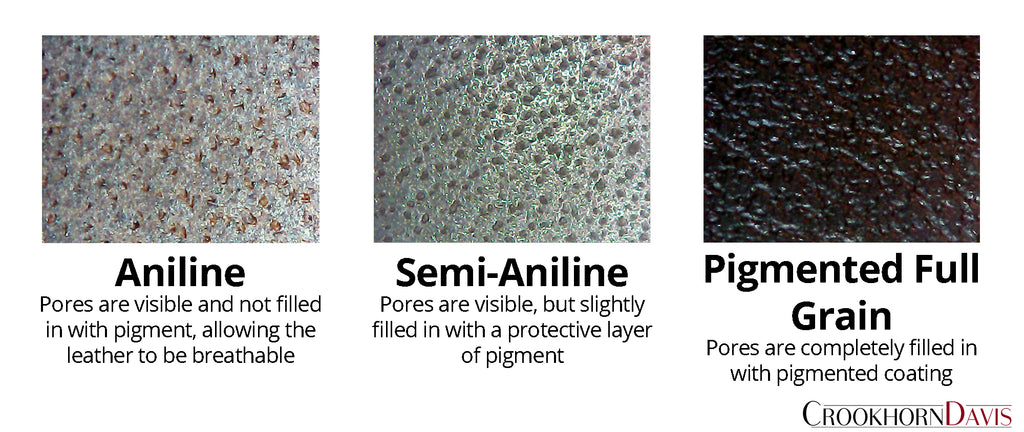 Comparison chart of aniline, semi-aniline, and pigmented full grain pores