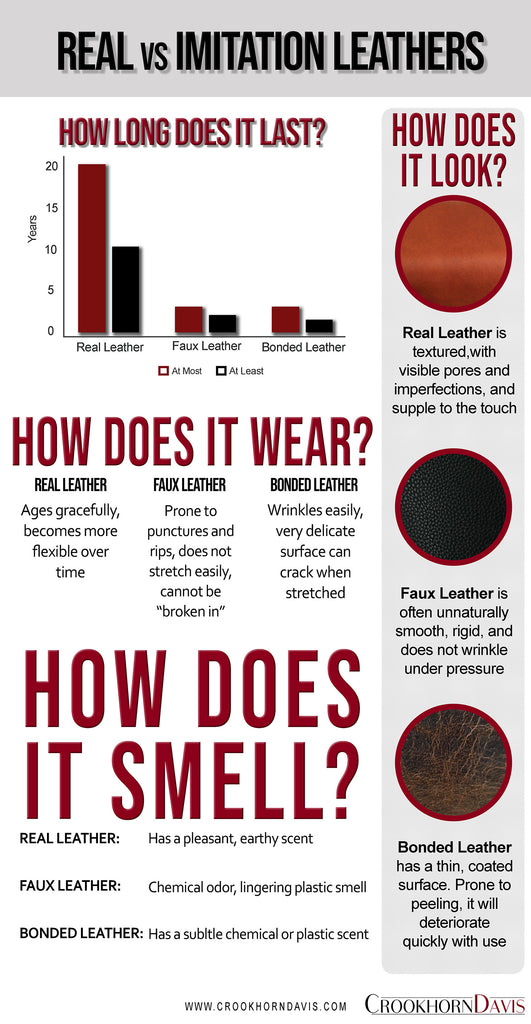 Real vs Imitation leather infographic