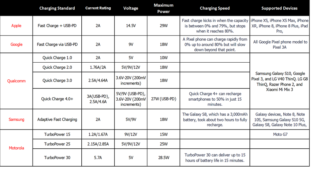 table of different cell phone brands and charging standards