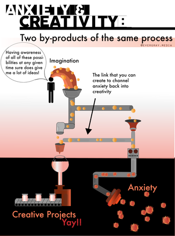 anxiety and creativity the link, two by-products of same mental process infographic