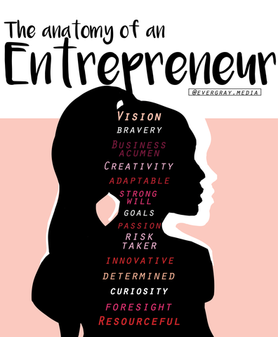 The anatomy of an entrepreneur infographic - Evergray Media