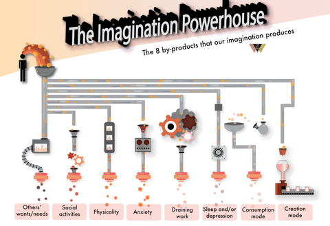 Imagination Powerhouse