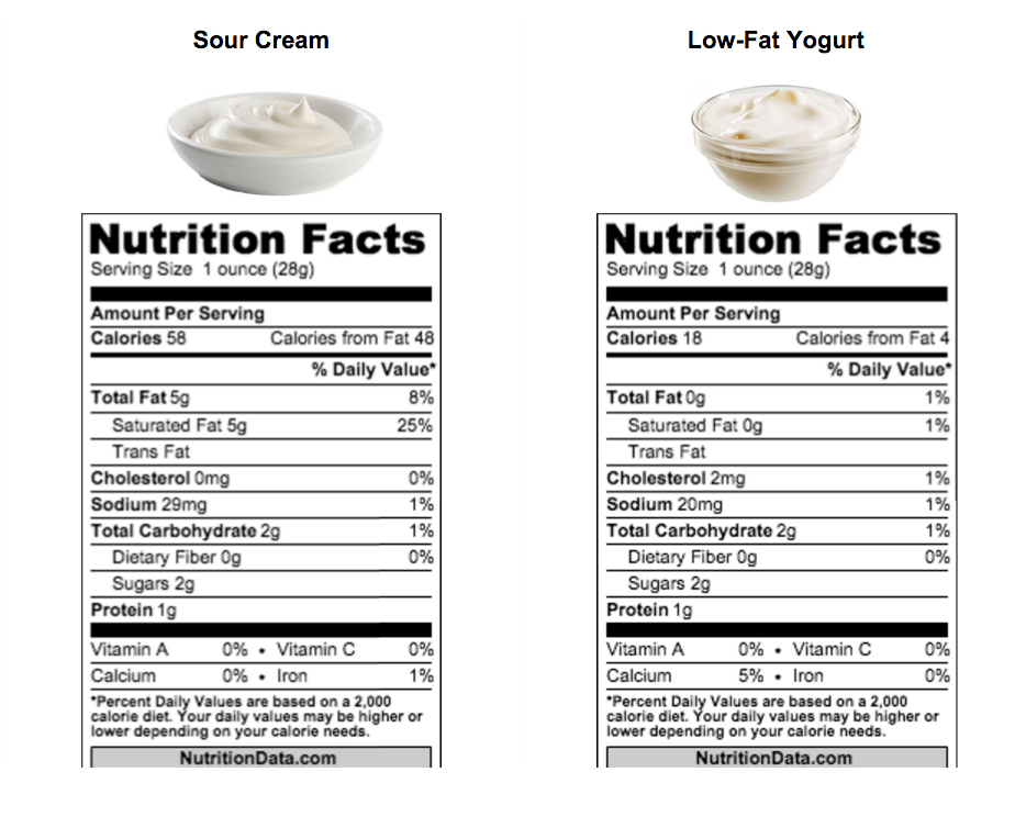 sour_cream_vs_yogurt