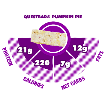 Quest Protein Bar Macro Info Graphic