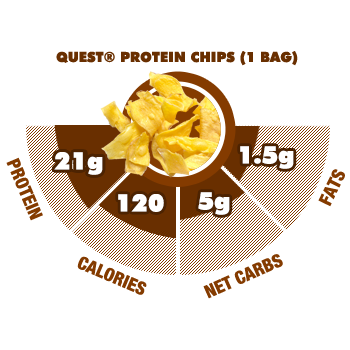 Protein Chips Macro Info Graphic